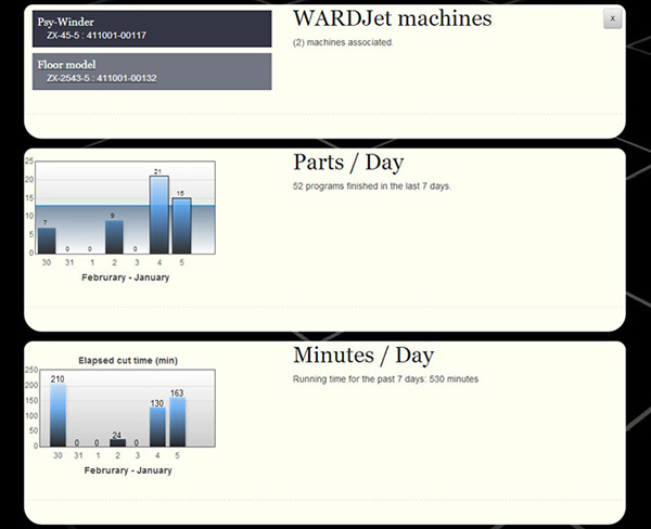 Get more from your waterjet with WARDJet Analytics